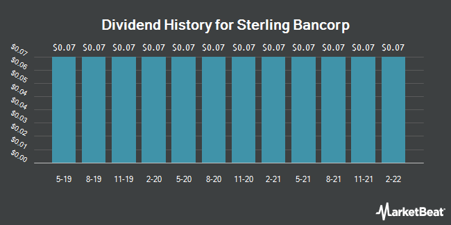 Dividend Payments by Quarter for Sterling Bancorp (NYSE:STL)