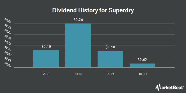 Dividend Payments by Quarter for Superdry (OTCMKTS:SEPGY)