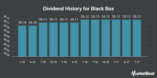 Dividend Payments by Quarter for Black Box (NASDAQ:BBOX)