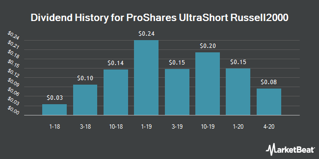 Dividend Payments by Quarter for ProShares UltraShort Russell2000 (NYSEARCA:TWM)