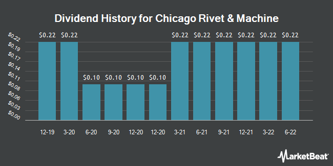 Dividend Payments by Quarter for Chicago Rivet & Machine Co. (NYSEAMERICAN:CVR)
