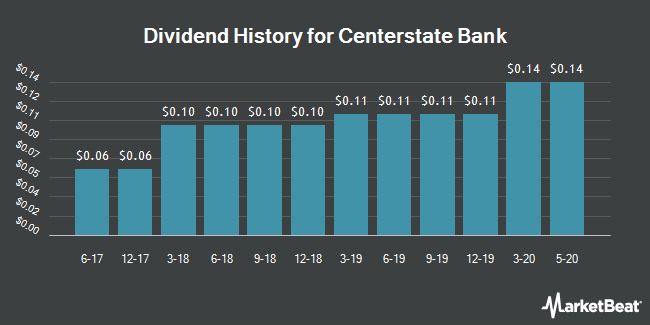Dividend Payments by Quarter for Centerstate Bank (NASDAQ:CSFL)