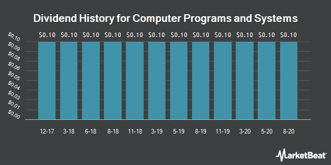 Dividend Payments by Quarter for Computer Programs and Systems (NASDAQ:CPSI)