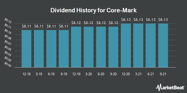 Dividend Payments by Quarter for Core-Mark (NASDAQ:CORE)
