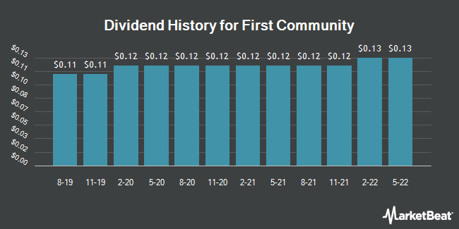 Dividend Payments by Quarter for First Community (NASDAQ:FCCO)