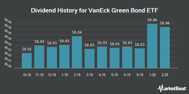 Dividend Payments by Quarter for VanEck Vectors Green Bond ETF (NYSEARCA:GRNB)