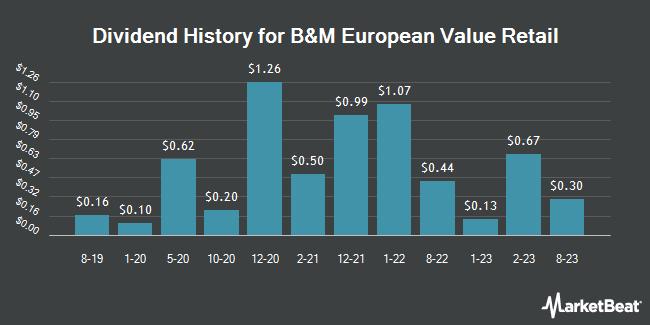 Dividend Payments by Quarter for B&M European Value (OTCMKTS:BMRRY)