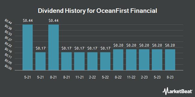 Dividend Payments by Quarter for OceanFirst Financial (NASDAQ:OCFC)