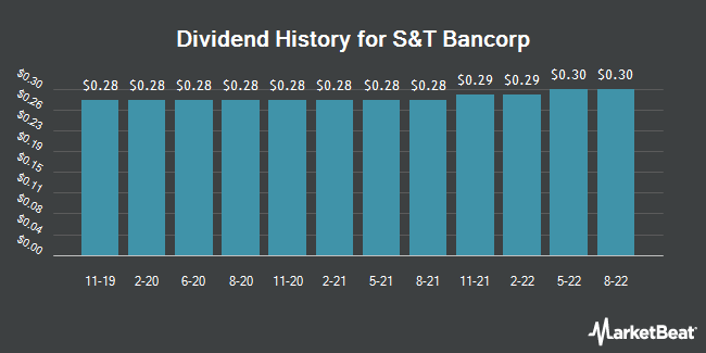 Dividend Payments by Quarter for S & T Bancorp (NASDAQ:STBA)