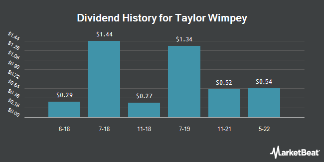Dividend Payments by Quarter for Taylor Wimpey (OTCMKTS:TWODY)