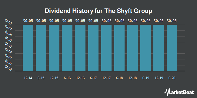 Dividend Payments by Quarter for Spartan Motors (NASDAQ:SPAR)