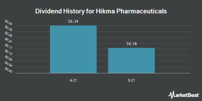 Dividend Payments by Quarter for Hikma Pharmaceuticals (OTCMKTS:HKMPF)