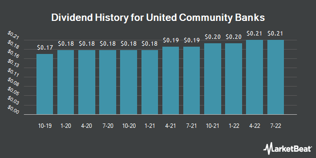 Dividend Payments by Quarter for United Community Banks (NASDAQ:UCBI)