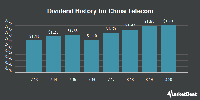 Dividend Payments by Quarter for China Telecom (NYSE:CHA)