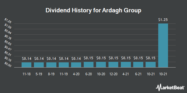 Dividend Payments by Quarter for Ardagh Group (NYSE:ARD)