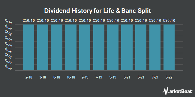 Dividend Payments by Quarter for Life & Banc Split (TSE:LBS)
