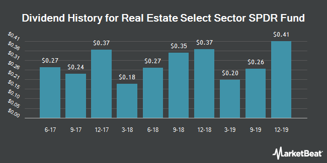 Dividend Payments by Quarter for Real Estate Select Sector SPDR Fund (NYSEARCA:XLRE)