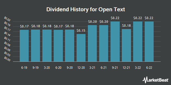 Dividend Payments by Quarter for Open Text (NASDAQ:OTEX)