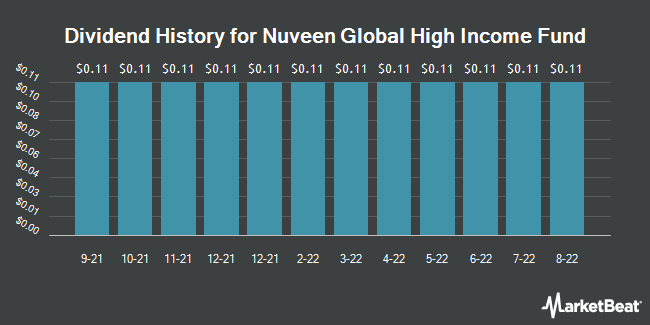Dividend Payments by Quarter for Nuveen Global High Income Fund of Beneficial Interest (NYSE:JGH)