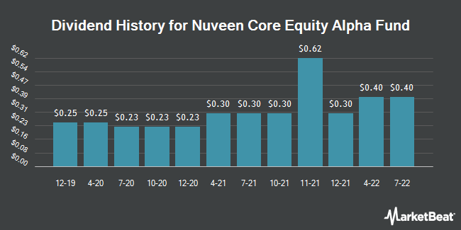 Dividend Payments by Quarter for Nuveen Core Equity Alpha Fund (NYSE:JCE)