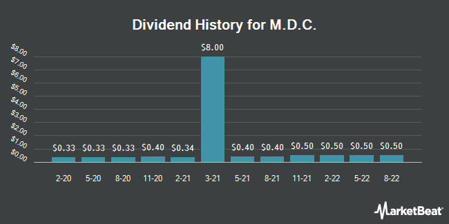 Dividend Payments by Quarter for M.D.C. (NYSE:MDC)