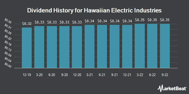 Dividend Payments by Quarter for Hawaiian Electric Industries (NYSE:HE)