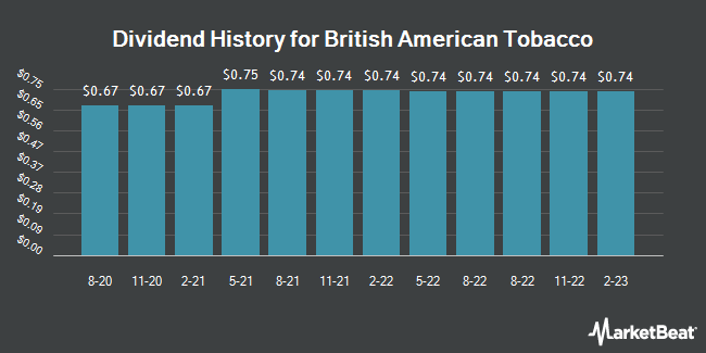 Dividend Payments by Quarter for British American Tobacco (NYSE:BTI)
