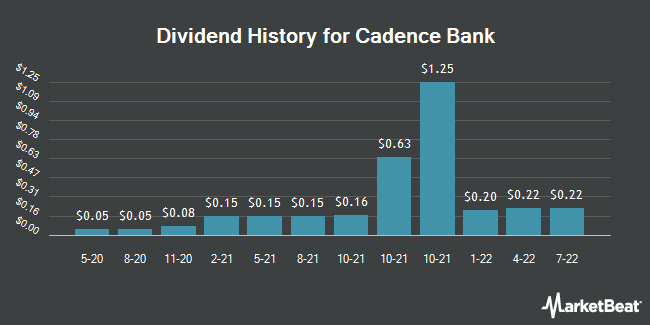 Dividend Payments by Quarter for Cadence Bancorp (NYSE:CADE)