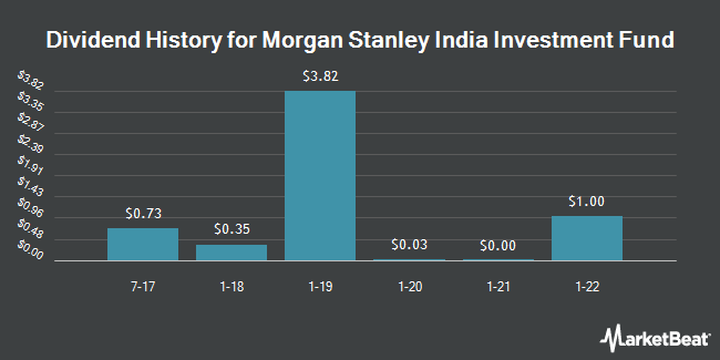 Dividend Payments by Quarter for Morgan Stanley India Investment Fund (NYSE:IIF)