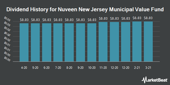 Dividend Payments by Quarter for Nuveen New Jersey Municipal Value Fund (NYSE:NJV)