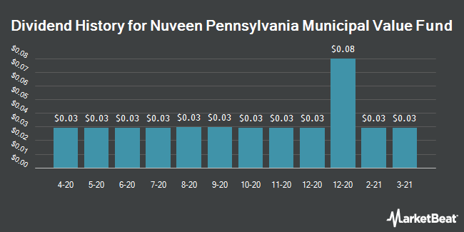 Dividend Payments by Quarter for Nuveen Pennsylvania Municipal Value Fund of Beneficial Interest (NYSE:NPN)