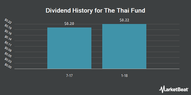 Dividend Payments by Quarter for Thai Fund (NYSE:TTF)