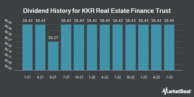 Dividend Payments by Quarter for KKR Real Estate Finance Trust (NYSE:KREF)