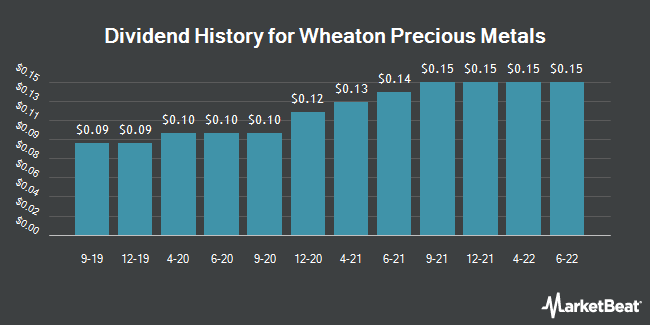 Dividend Payments by Quarter for Wheaton Precious Metals (NYSE:WPM)