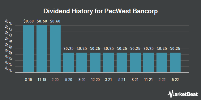 Dividend Payments by Quarter for PacWest Bancorp (NASDAQ:PACW)