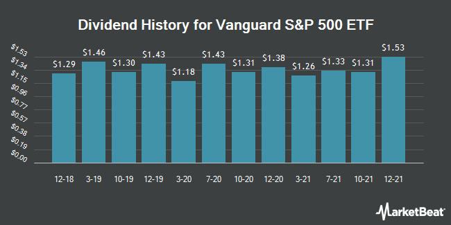 Dividend Payments by Quarter for Vanguard 500 Index Fund (NYSEARCA:VOO)