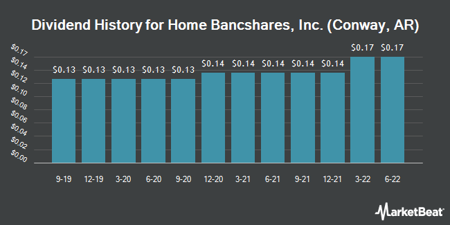 Dividend Payments by Quarter for Home BancShares (NASDAQ:HOMB)