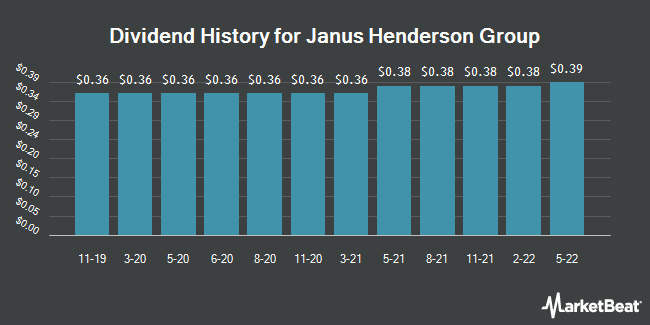 Dividend Payments by Quarter for Janus Henderson Group (NYSE:JHG)