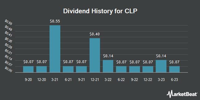 Dividend Payments by Quarter for CLP (OTCMKTS:CLPHY)