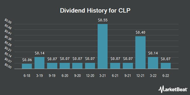 Dividend Payments by Quarter for CLP Holdings (OTCMKTS:CLPHY)