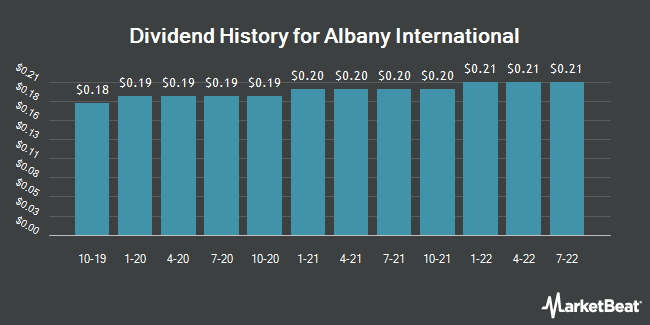 Dividend Payments by Quarter for Albany International (NYSE:AIN)
