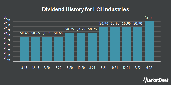 Dividend Payments by Quarter for LCI Industries (NYSE:LCII)