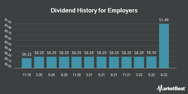 Dividend Payments by Quarter for Employers (NYSE:EIG)