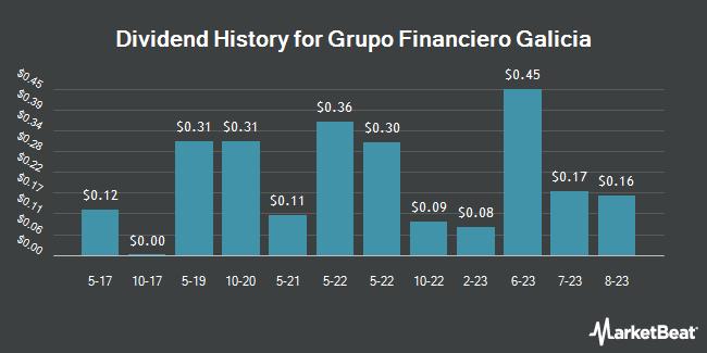 Dividend Payments by Quarter for Grupo Financiero Galicia (NASDAQ:GGAL)