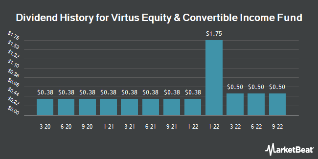 Dividend Payments by Quarter for AllianzGI Equity & Convertible Income FD (NYSE:NIE)
