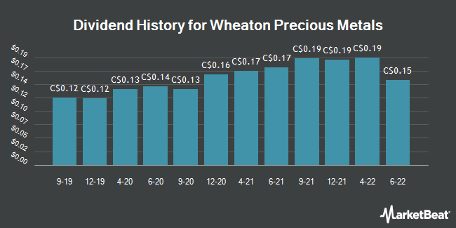 Dividend Payments by Quarter for Wheaton Precious Metals (TSE:WPM)