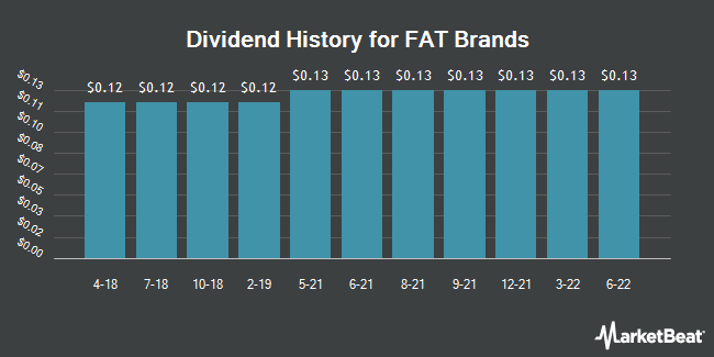 Dividend Payments by Quarter for FAT Brands (NASDAQ:FAT)