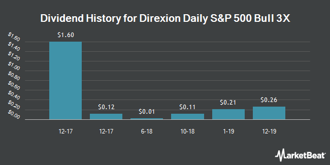 Dividend Payments by Quarter for Direxion Large Cap Bull 3X Shares (NYSEARCA:SPXL)