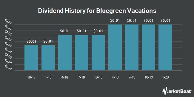 Dividend Payments by Quarter for BBX Capital (OTCMKTS:BBXTB)