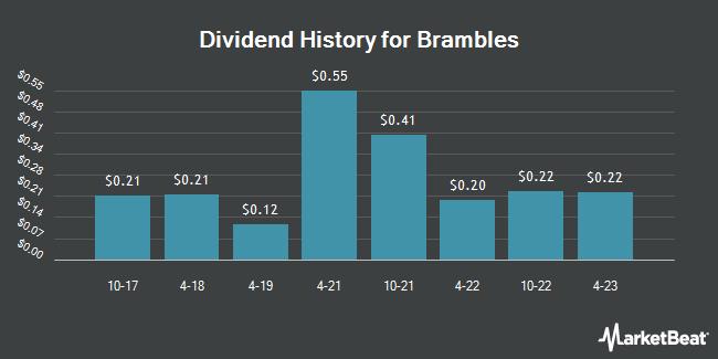 Dividend Payments by Quarter for Brambles (OTCMKTS:BXBLY)